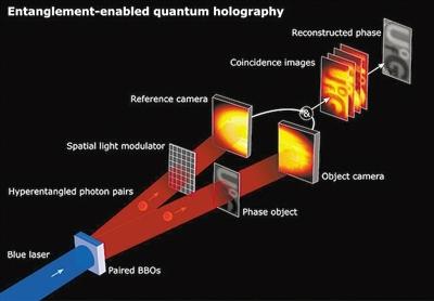 """全息技术""""量子飞跃""""或彻底改变成像技术"""