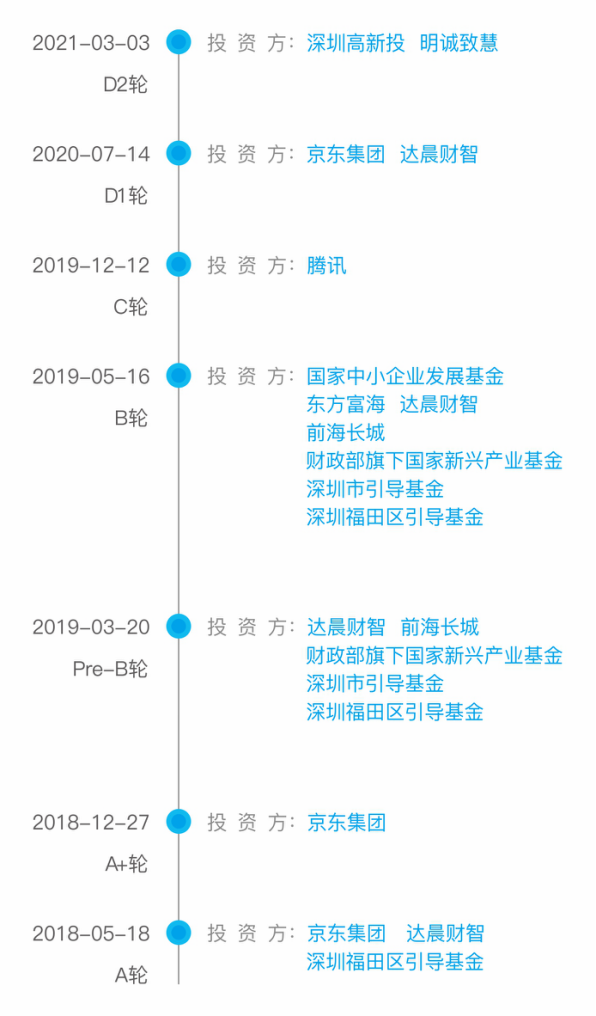 小熊U租完成D2轮融资 深圳高新投战略投资-创投公司插图