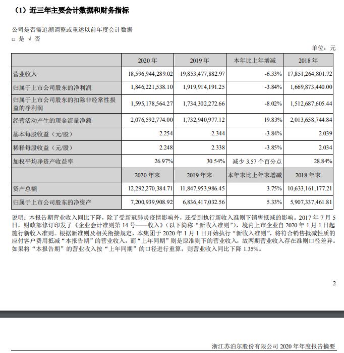 苏泊尔2020年营收186亿元 归属股东净利润18.46亿元