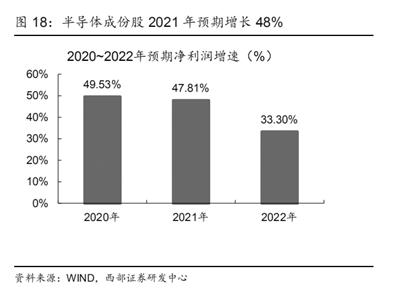 半导体行业景气度高企 国产替代进程有望加速