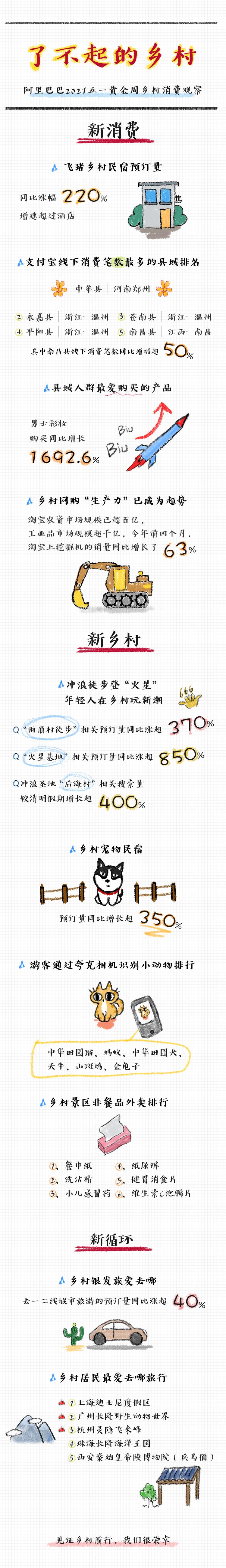 """""""新热土""""——阿里巴巴2021五一黄金周消费观察"""