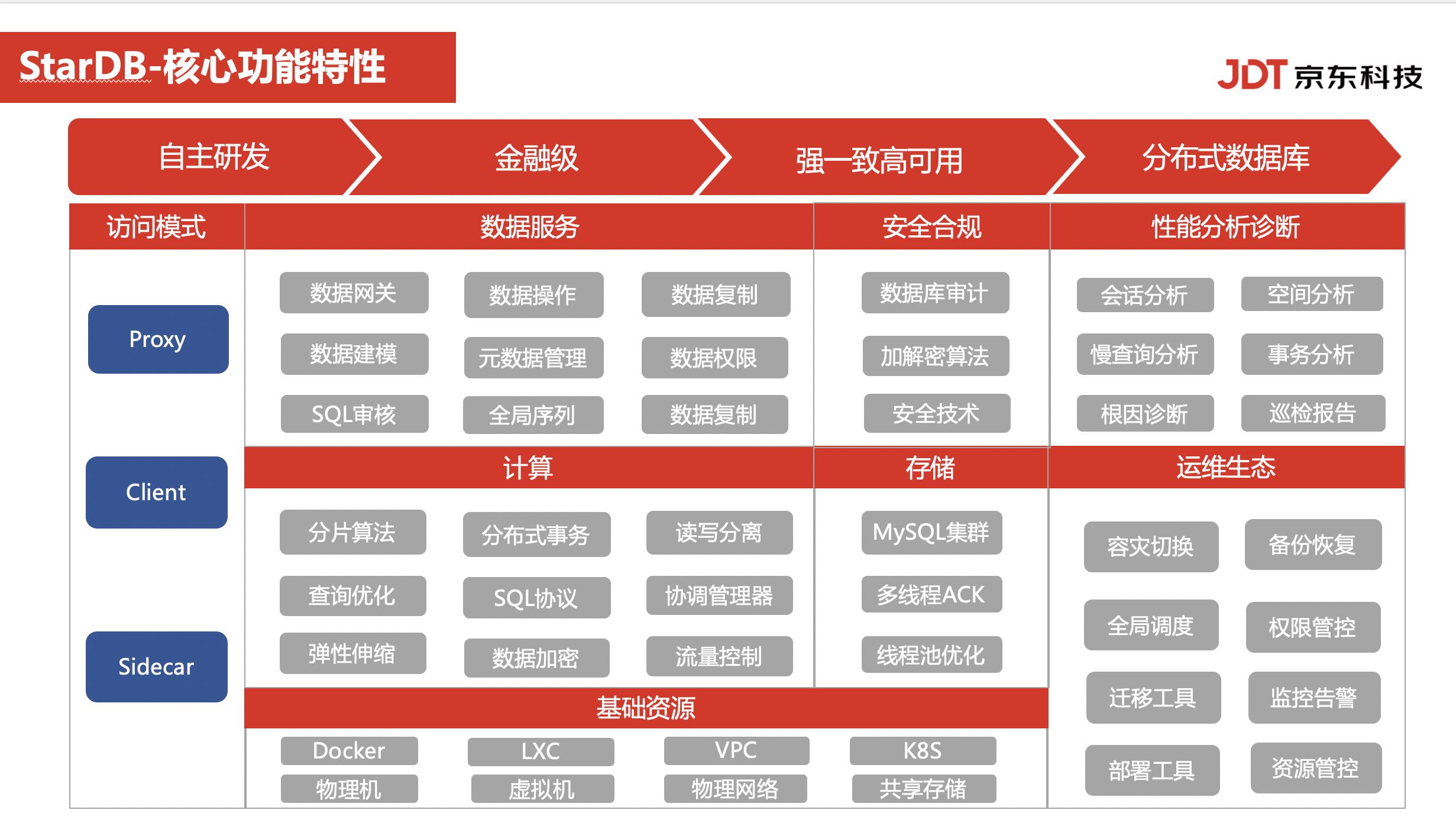 京东云StarDB恒星数据库国内首家完成中国信通院稳定性测试