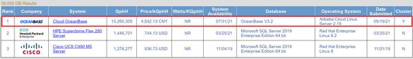 TPC-H发布最新榜单 蚂蚁自研数据库OceanBase登顶
