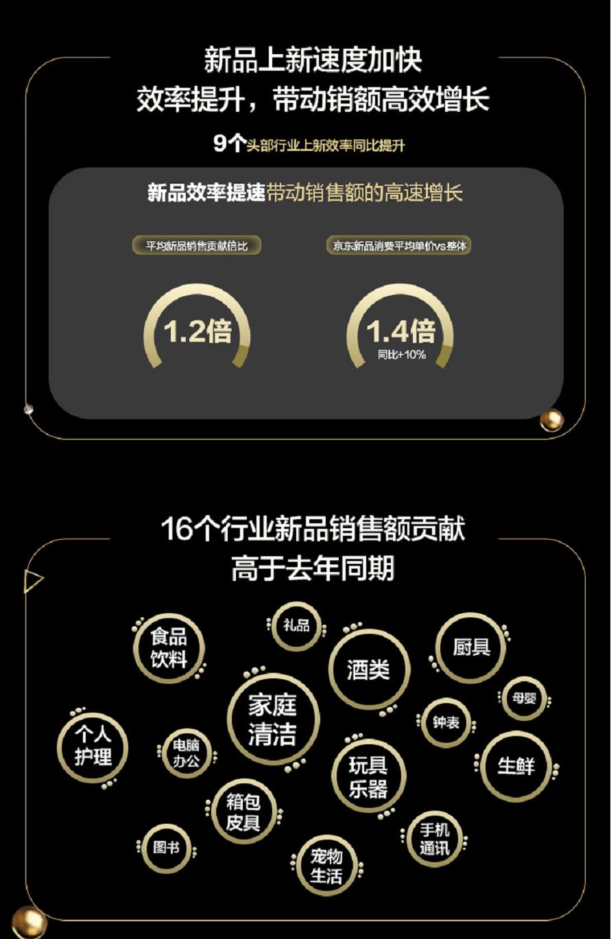 """上新数量超千万、一年超5万个品牌""""履新"""" 京东成品牌新品集结场"""