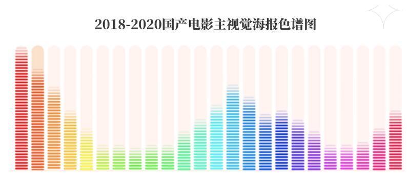 以AI技术解析电影海报,灯塔专业版助力中国电影工业化进程