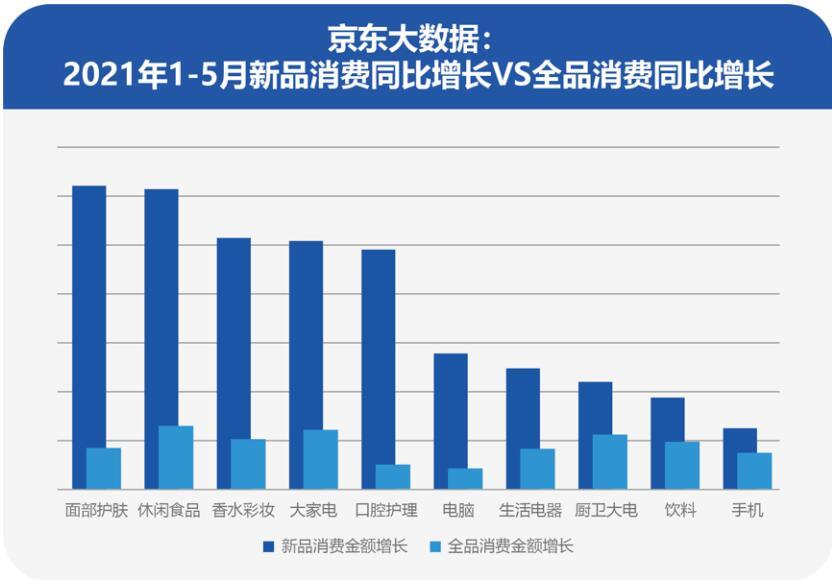 核心新品销售同比增314% 京东618助力品牌实现新品即爆品