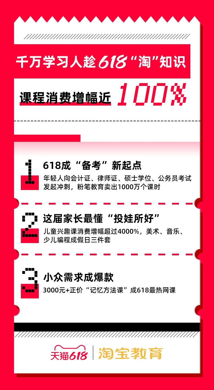 """天猫618教育消费增长近100% 购物车奔向""""学富五车"""""""