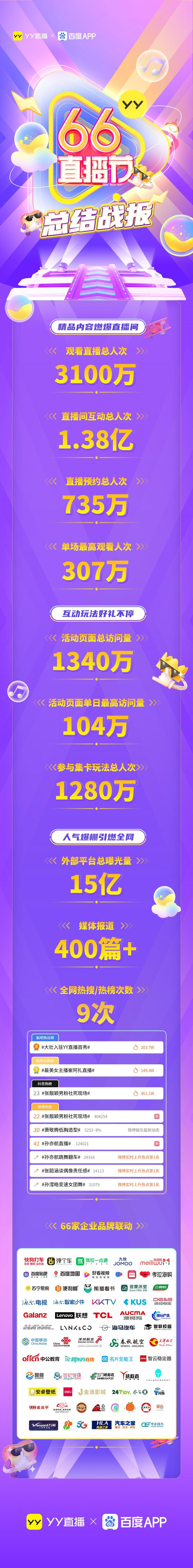 YY66直播节圆满落幕 总观看量超3100万