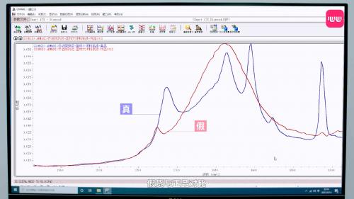 某化妆品真假样品的红外光谱检测曲线图