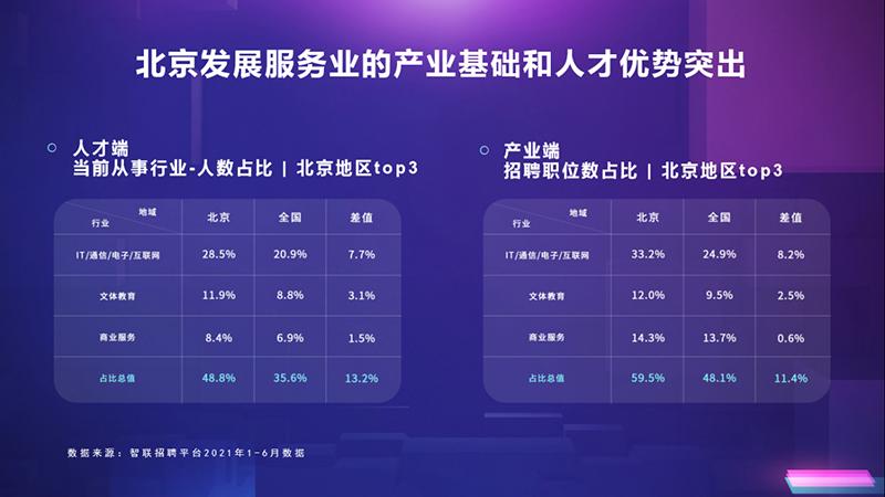 智联招聘:北京发展服务业优势突出,人力资源服务数字化进程加速