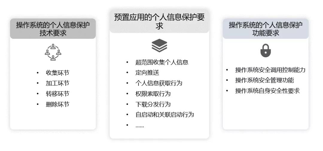 OriginOS获中国泰尔实验室面向移动智能终端终端操作系统首张个人信息保护能力证书