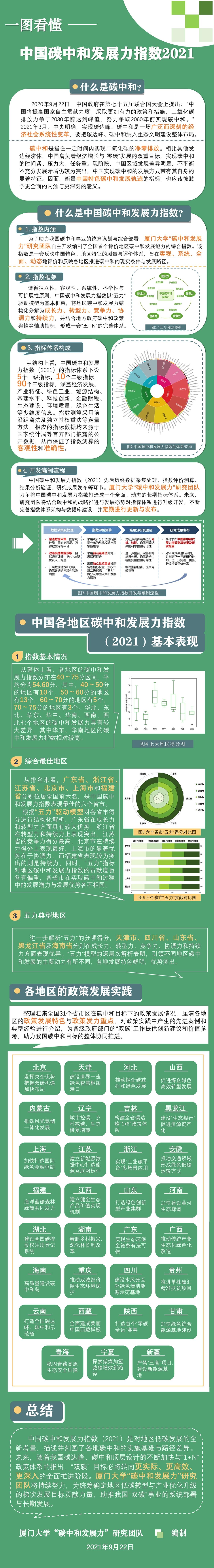 """全国首个碳中和发展力指数在线发布 """"五+N""""体系评估地方低碳发展进程"""