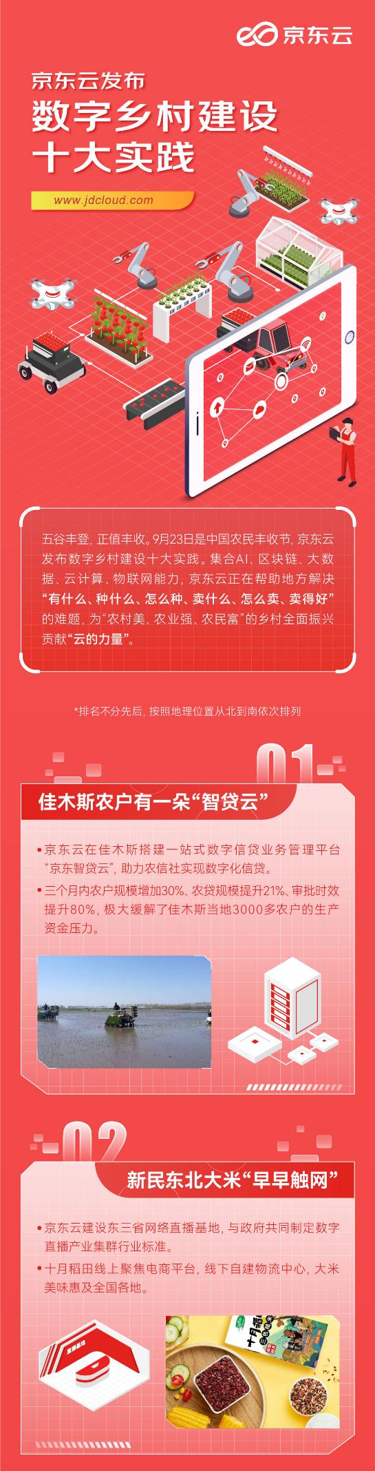 乡村振兴,上云奔富 京东云丰收节发布数字乡村十大实践