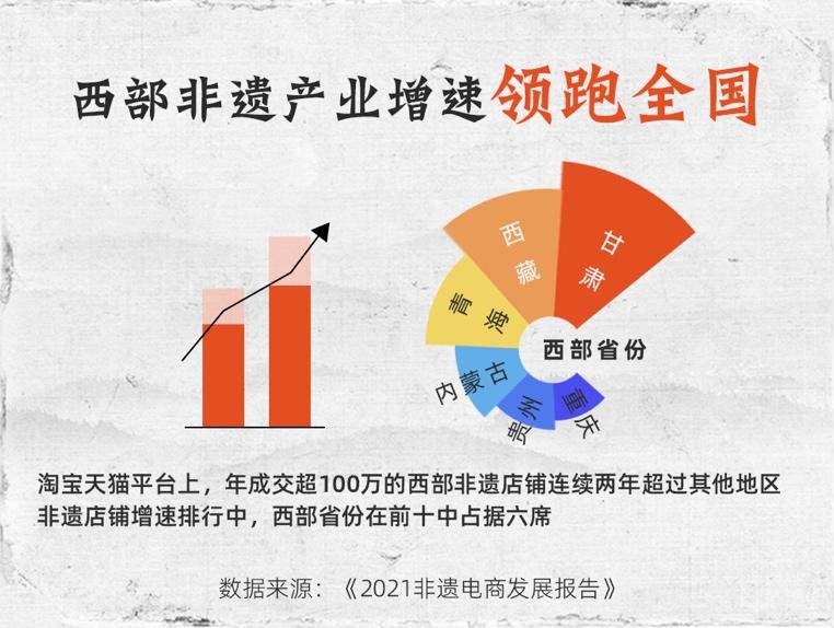国内首份非遗电商发展报告:14个非遗产业带在淘宝天猫年成交过亿