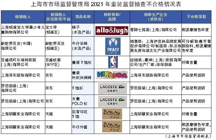 """""""上海抽查波波鹅等8批次童装不合格 部分产品可能引起过敏等"""