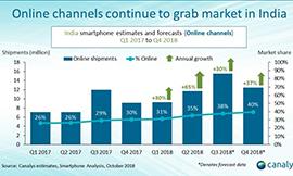 印度Q2智能手机线上销售额发布