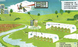"""""""區塊鏈+""""給農業資訊化帶來新空間"""