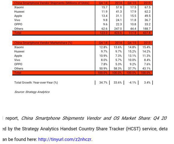 SA智能手机报告:中国智能手机出货量小米第一