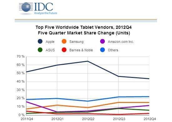 777第四_IDC公布12年Q4平板份额:苹果下跌三星华硕翻番_科技_中国网