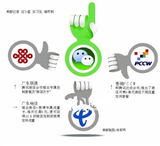 电信联通结盟微信 广东移动按兵不动
