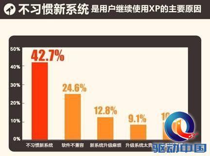 xp系统停止服务图片_XP系统停止服务在即 中国用户:能再活5年_科技_中国网