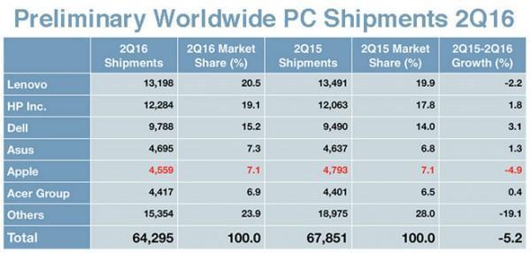 PC出货量连续第七个季度下滑 尽管有所好转