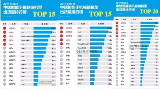 智能手机出货量排名 三星LG加大芯片OLED投资 押注物联网应对中国企业崛起