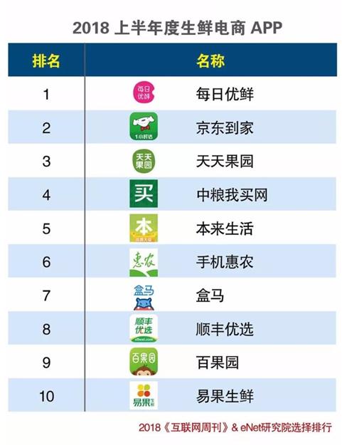 《互联网周刊》发布最新APP排行榜 每日优鲜列生鲜电商榜首