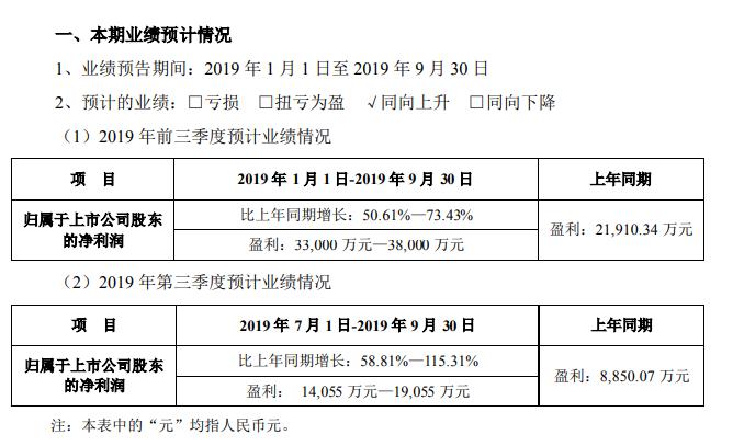 科大訊飛發布前三季業績預告:凈利潤3.3億—3.8億_同比增長51%-73%