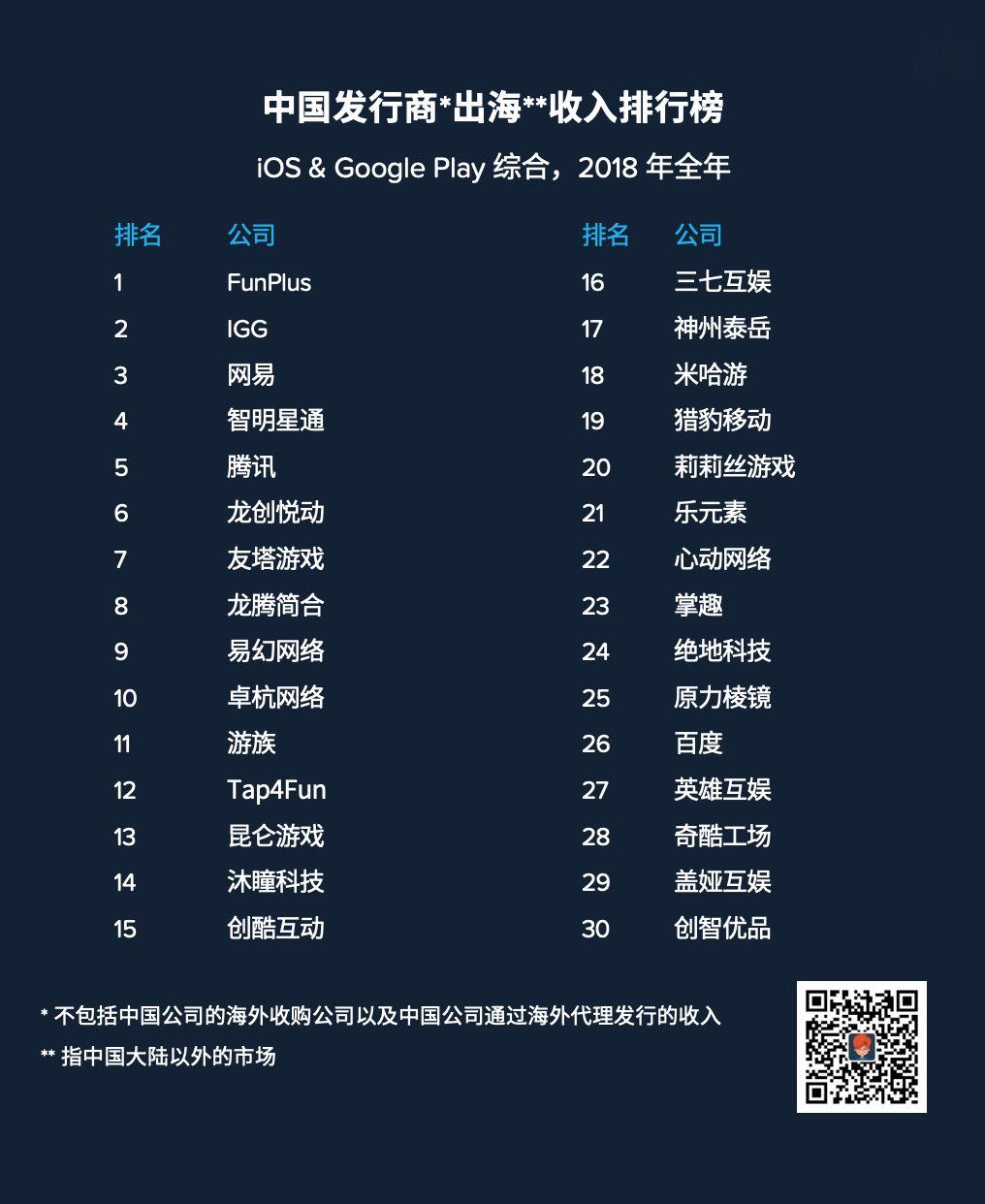 2019年中国出海游戏厂商年度收入榜出炉 昆仑游戏、Tap4Fun等排名下滑严重