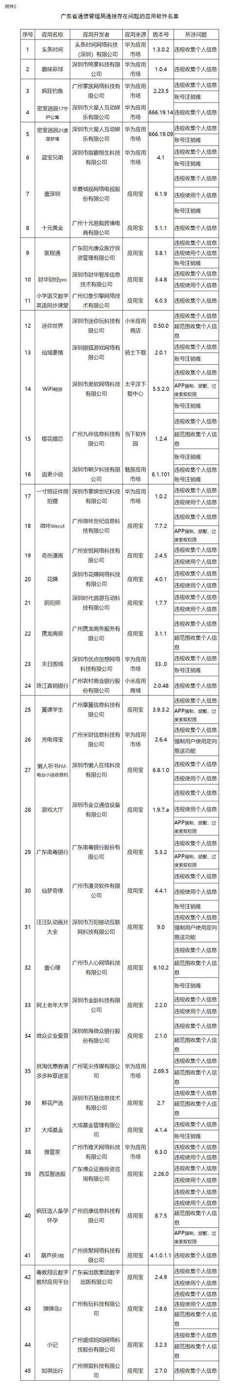 007球探足球比分网广东省通信打点局查抄发明仍有45款APP未完成整改